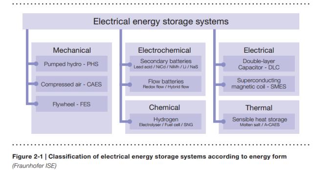 Electrical Energy Storage Systems http://www.iec.ch/whitepaper/pdf/iecWP-energystorage-LR-en.pdf