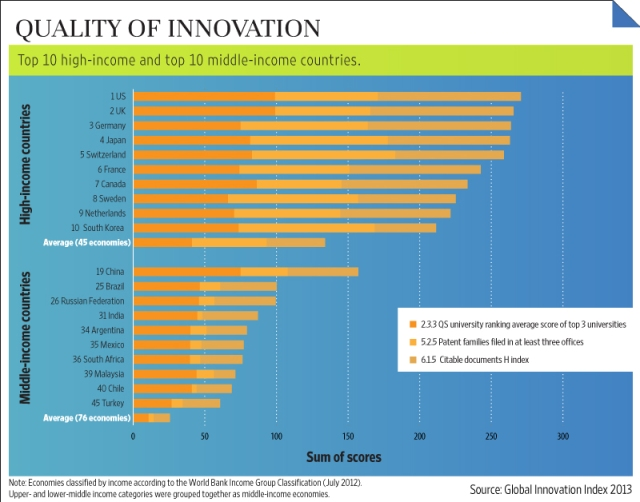 Quality of Innovation Global Innovation Index