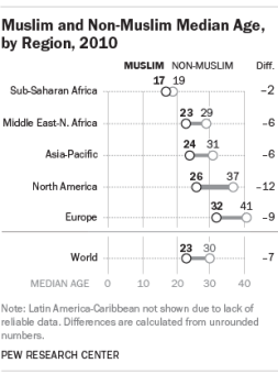 Muslims are Young and Breeding Rapidly http://www.pewresearch.org/fact-tank/2015/04/23/why-muslims-are-the-worlds-fastest-growing-religious-group/ft_15-04-23_muslimmedianage/