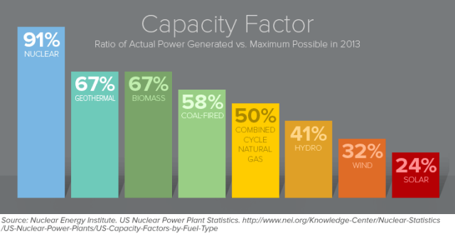 https://infograph.venngage.com/p/63826/nuclear-energy