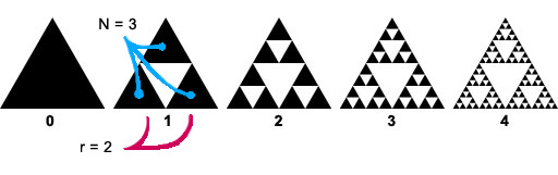 Sierpinski Triangle http://fractalfoundation.org/OFC/OFC-10-3.html