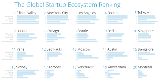 Startup Ecosystem Compass Rankings
