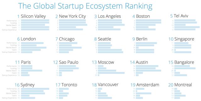 Startup Ecosystem Compass Rankings