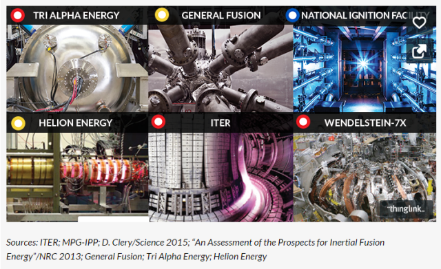 A Few Fusion Entrants https://www.sciencenews.org/article/nuclear-fusion-gets-boost-private-sector-startups