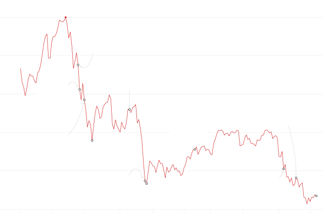 China Stocks Plunge Evidence of Deeper Problem http://www.nytimes.com/interactive/2015/08/26/business/-why-china-is-rattling-the-world-maps-charts.html