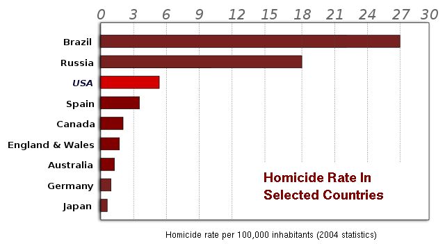 Wikimedia Homicide Rate by Country