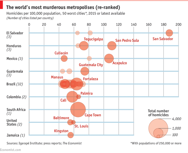 50 Most Homicidal Cities of World Source
