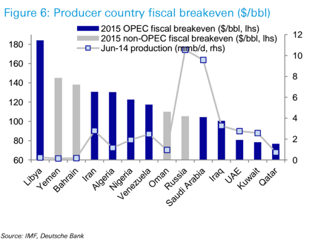 2015 Fiscal Breakeven Oil Price by Nation