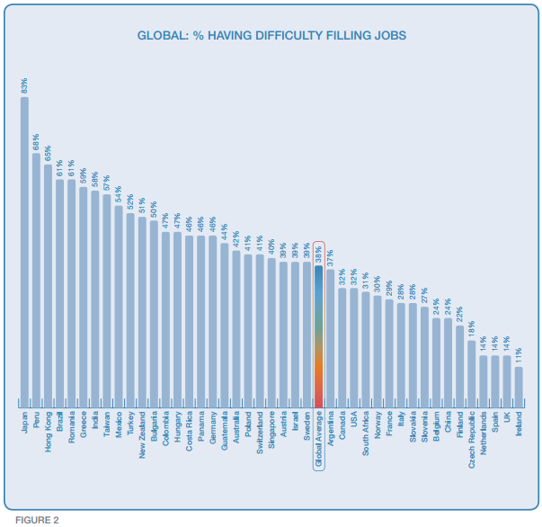 Global Skills Difficulty Manpower 2015