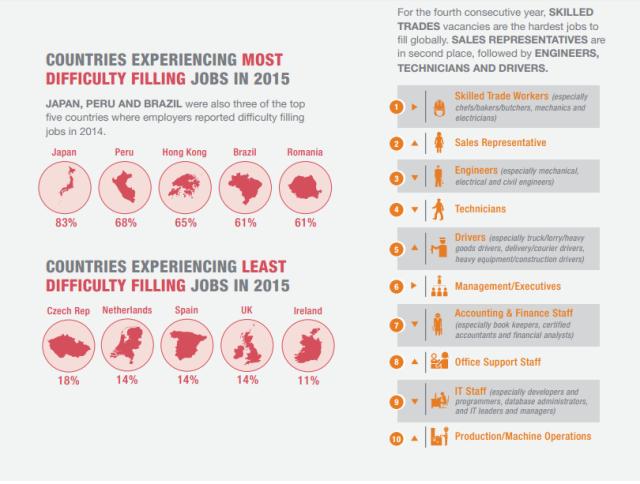 Global Skills Shortage Manpower 2015