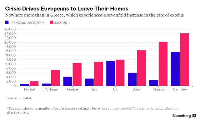 European Brain Drain Bloomberg