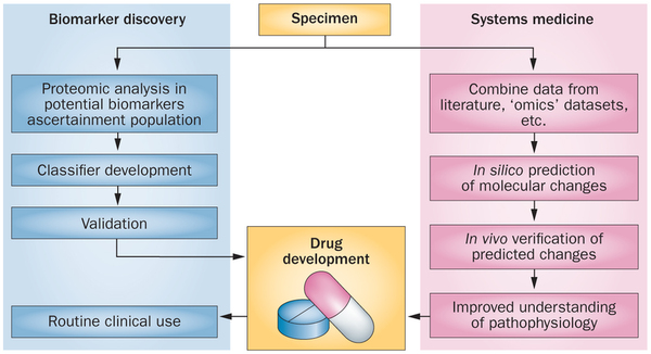 A Broader View of Proteomics