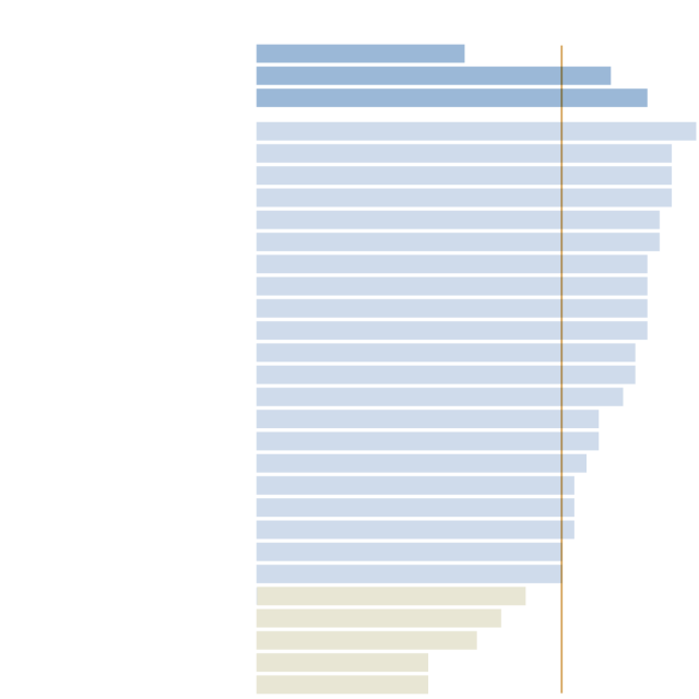 Global Youth Bulge http://www.nytimes.com/2016/03/06/sunday-review/the-world-has-a-problem-too-many-young-people.html?_r=1