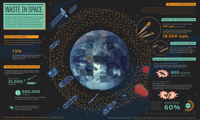 Space Debris http://www.jpl.nasa.gov/infographics/infographic.view.php?id=10929