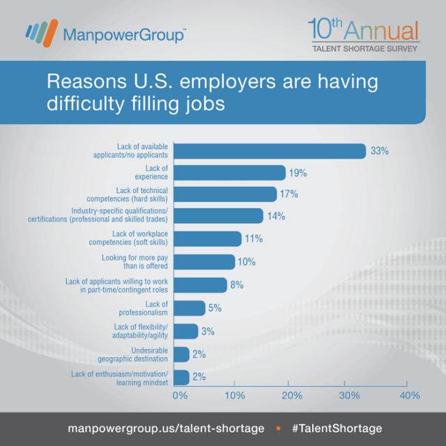 US Talent Shortage http://www.manpowergroup.us/campaigns/talent-shortage-2015/