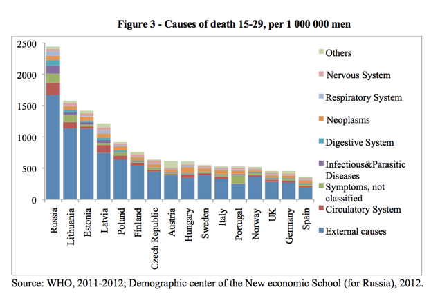 Male Mortality Age 15-29 Europe by Nation http://www.niussp.org/2015/03/24/youth-mortality-in-european-countries-a-comparative-analysis/?print=print