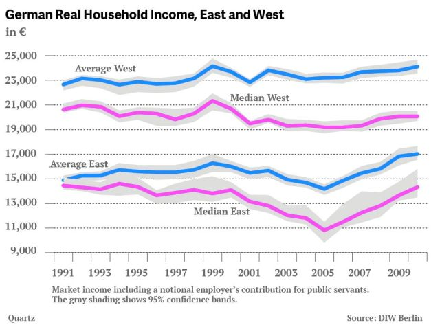 Household Income Comparison http://qz.com/60481/why-the-former-east-germany-is-lagging-24-years-after-the-berlin-wall-came-down/
