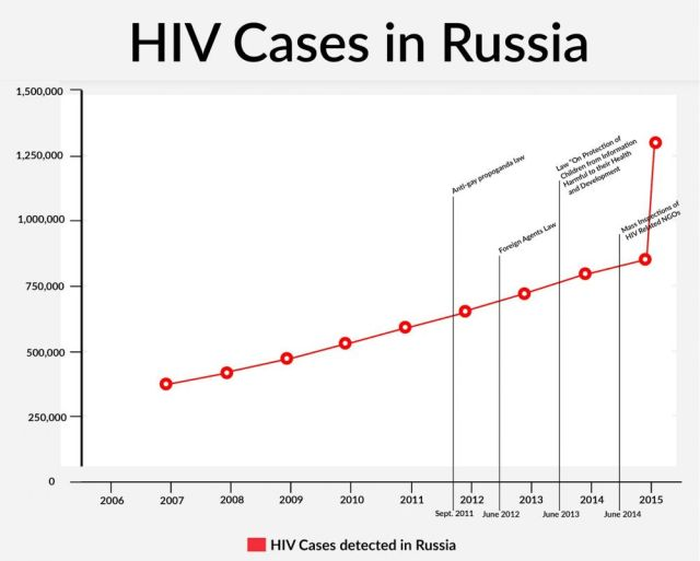 HIV Skyrockets in Russia http://pulitzercenter.org/reporting/spread-hiv-modern-russia