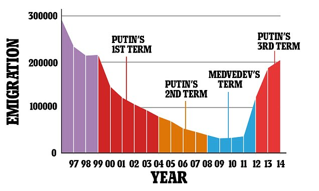 Recent Russian Emigration http://www.dailymail.co.uk/news/article-2858108/Great-Russian-Brain-Drain-Spike-professionals-leaving-country-President-Putin-started-term-office-Crimea-annexed.html