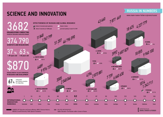 Science and Innovation Ratings http://archive.rusbase.com/news/author/benhopkins/infographic-science-innovation/