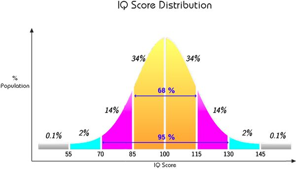 Normal IQ Distribution Modern Population