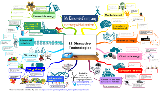 McKinsey Global Institute Sample Disruptive Technologies