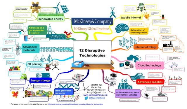 McKinsey Global Institute Sample Disruptive Technologies