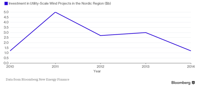 Investment Drops Precipitously https://stopthesethings.com/2016/05/01/denmark-slashes-wind-power-subsidies-to-curb-runaway-power-costs/