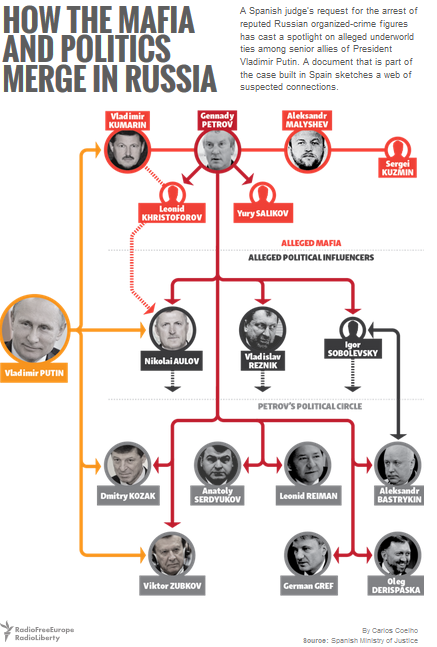 how far had russia made political  has long and deep reported ties to pro-russian politicians in ukraine   manafort made yanukovych look more respectable, working with.