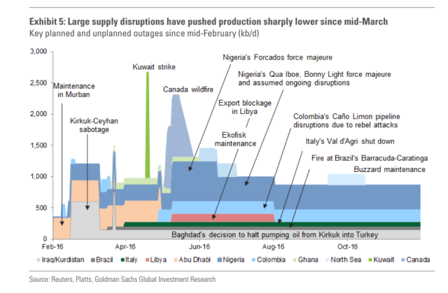 Supply Disruptions 2016