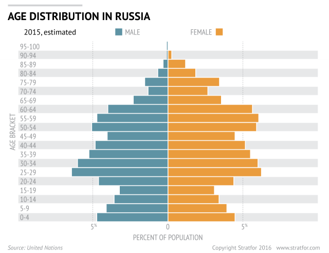 Russian Age Distribution 2015