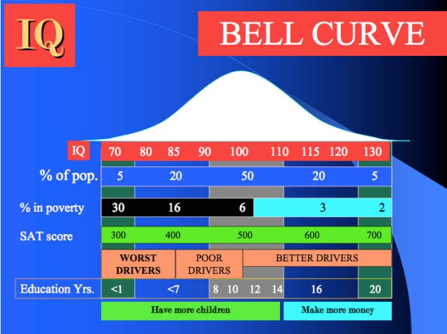 https://commons.wikimedia.org/wiki/File:Bell_curve_and_IQ.jpg