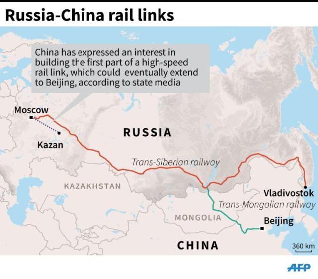 chinarussiarail