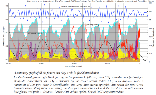 Modulation of Ice Ages via Precession and Dust-Albedo Feedbacks via  WUWT
