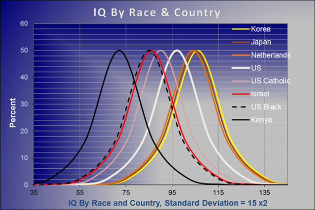 IQ Distributions