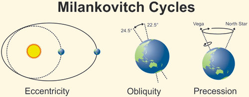 Milankovitch Cycles Resilient Earth