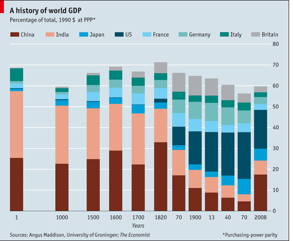 World GDP by Nation from Year 1 to 2008 Quora