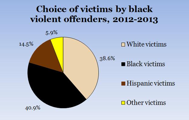 Interesting New Violent Crime Statistics http://www.amren.com/news/2015/07/new-doj-statistics-on-race-and-violent-crime/