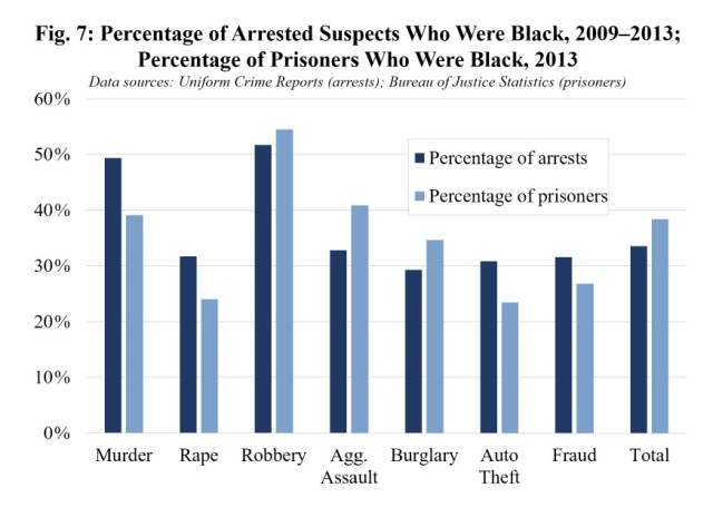 Percentage of Arrests and Prisoners Who Were Black 2013 http://www.colorofcrime.com/2016/03/the-color-of-crime-2016-revised-edition/