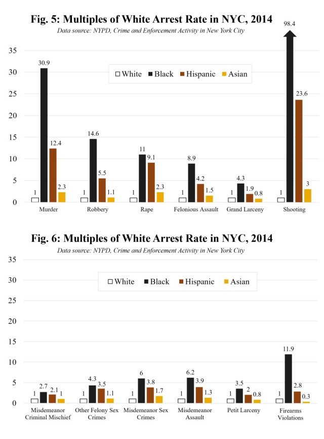 Arrest Rates by Race NYC http://www.colorofcrime.com/2016/03/the-color-of-crime-2016-revised-edition/