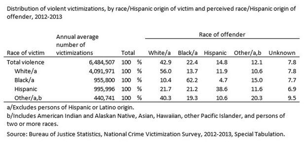 From DOJ Statistics