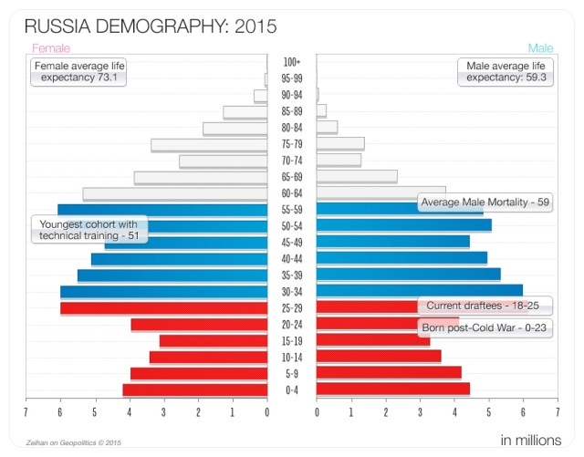 Russia 2015 Population Pyramid Source