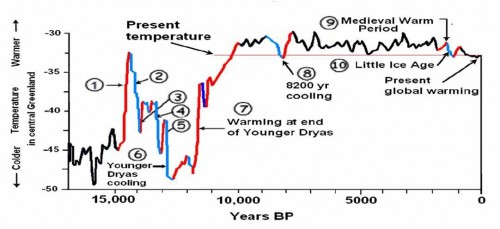 Created by Cuffy and Clow in 1997, and based on Greenland ice core records, this chart shows global temperatures for the past 15,000 years. Source