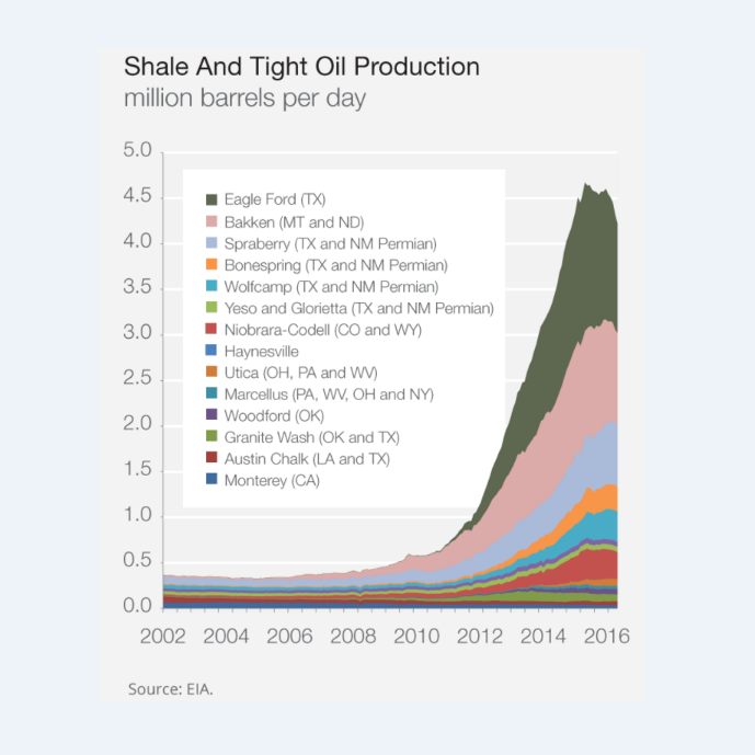 shale oil revolution pdf