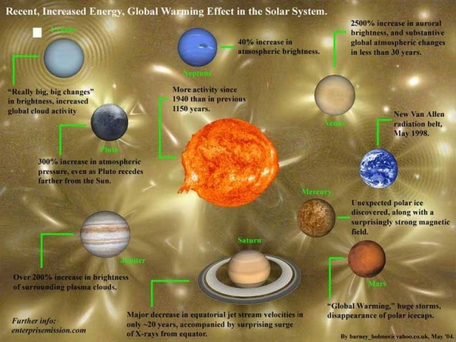 What Do All the Planets in the Solar System Have in Common? https://chemtrailsplanet.net/2015/09/29/scientists-discover-entire-solar-system-undergoing-climate-change/