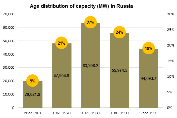 [+] Russia's electric grid relies on many power plants that are, by U.S. standards, well beyond retirement age. Graphic courtesy of IHS. Source