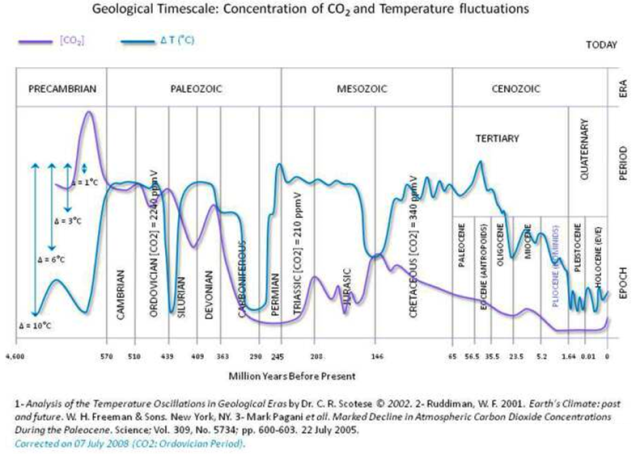 Historical CO2 Levels Source