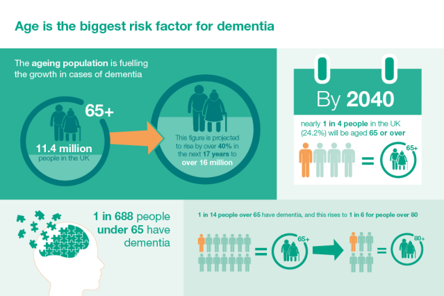 Risk of Dementia Rises with Age Source