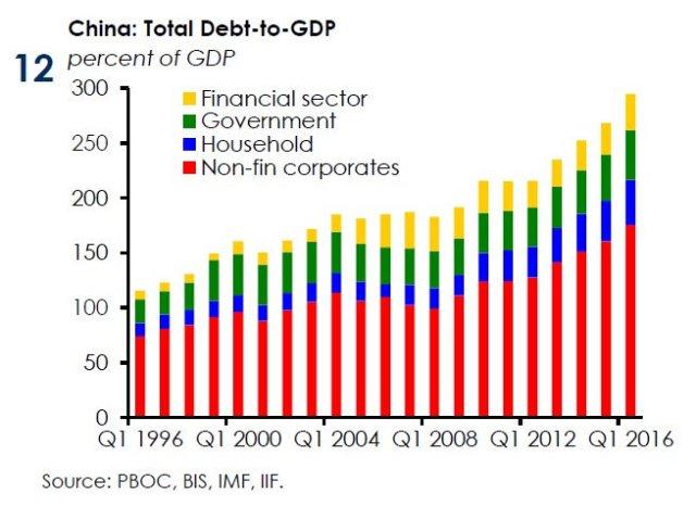 China Debt Source