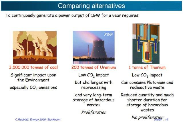Fuel Requirement Comparison